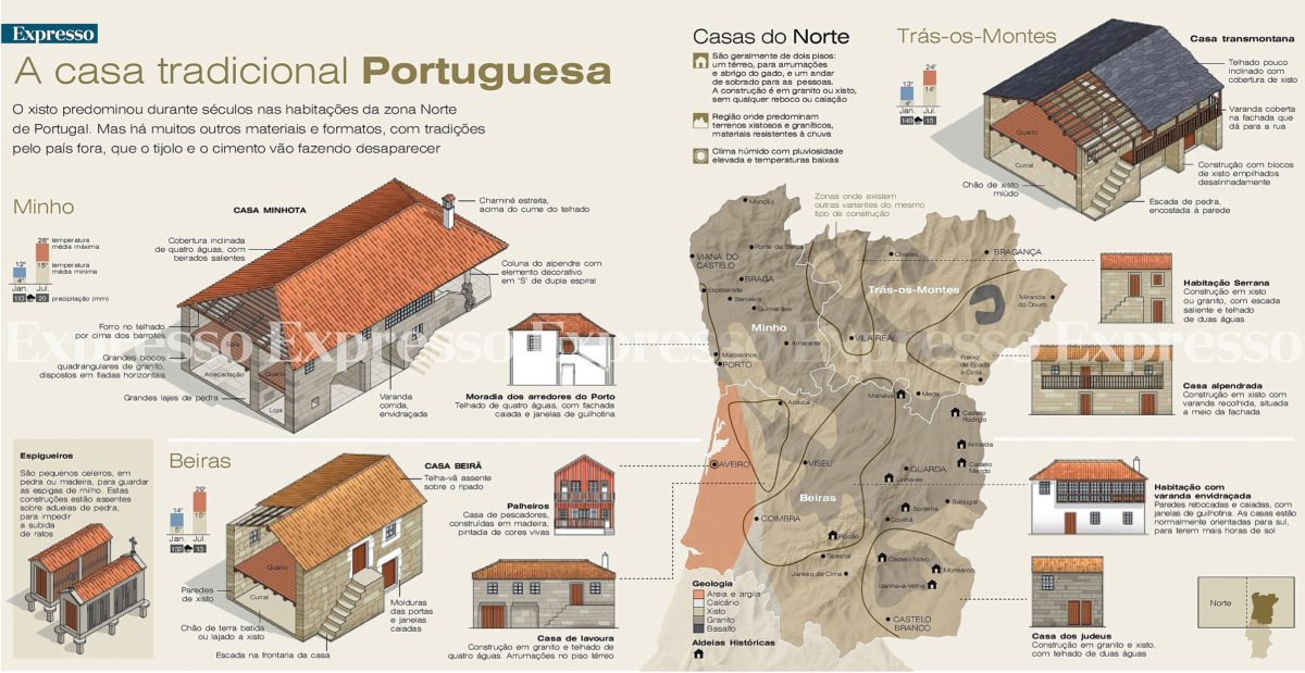 Casas típicas do Norte de Portugal